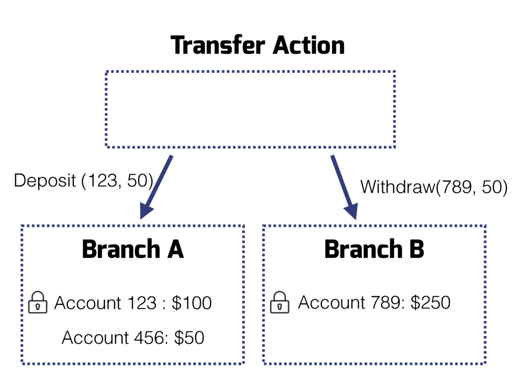 Branch B Account 789: $250 Branch A Account 123...