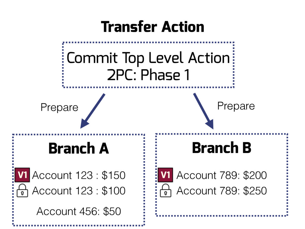 Branch B Branch A Prepare Transfer Action Prepa...