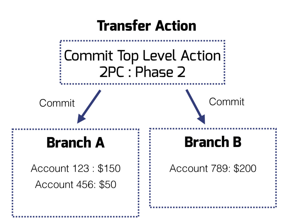 Branch B Branch A Account 456: $50 Commit Trans...