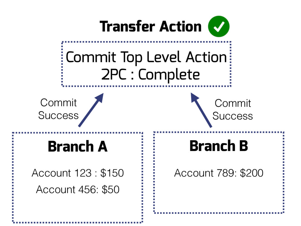 Branch B Branch A Account 456: $50 Commit Succe...