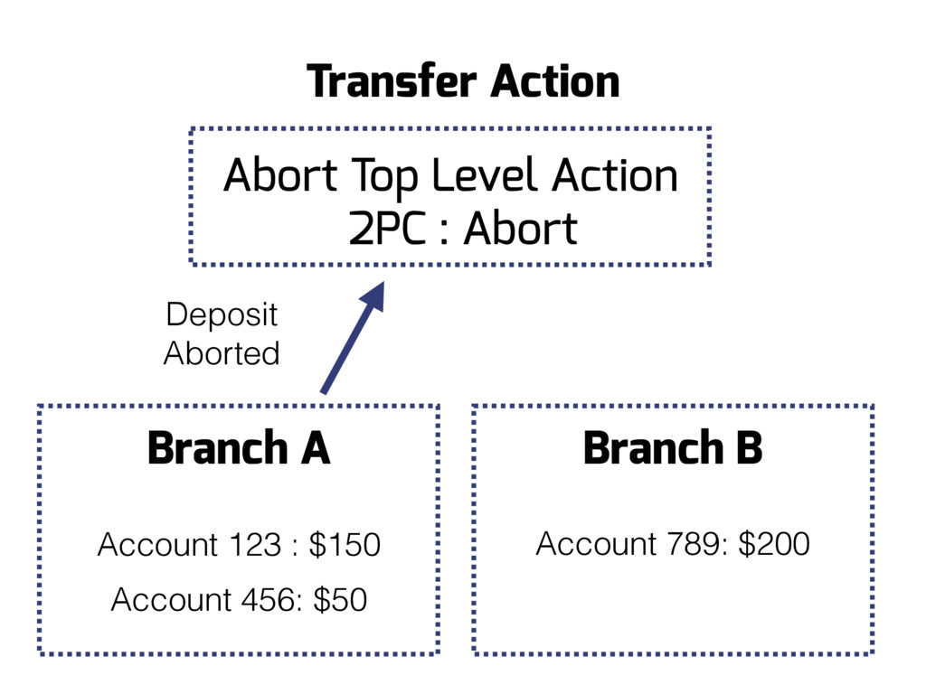Branch B Account 789: $200 Branch A Account 123...