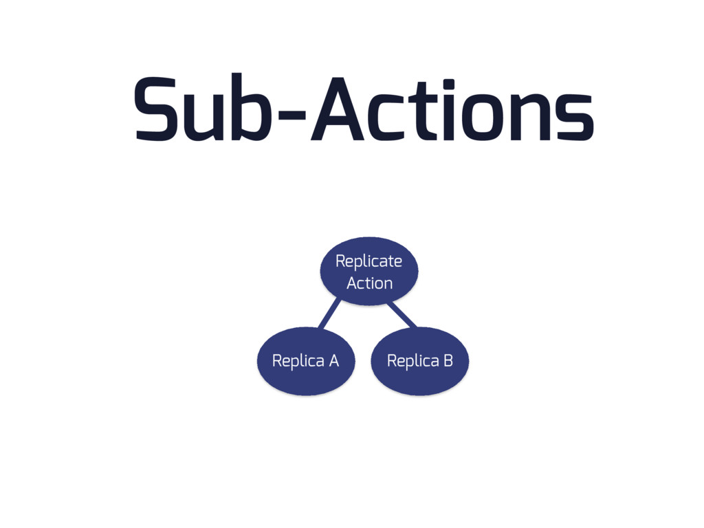 Sub-Actions Replicate Action Replica A Replica B