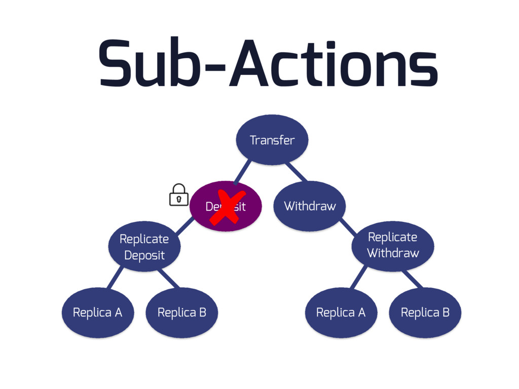 Sub-Actions Replicate Deposit Replica A Replica...