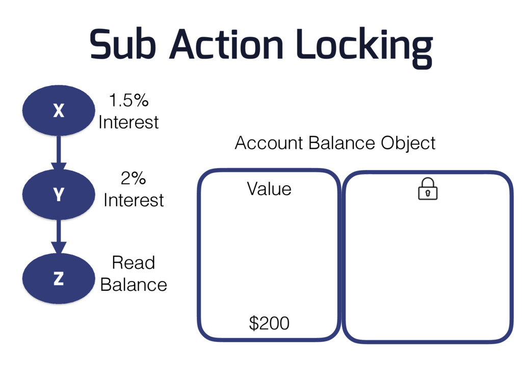 Sub Action Locking Account Balance Object $200 ...