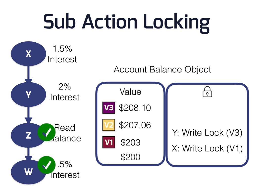 Account Balance Object $200 V1 $203 X: Write Lo...