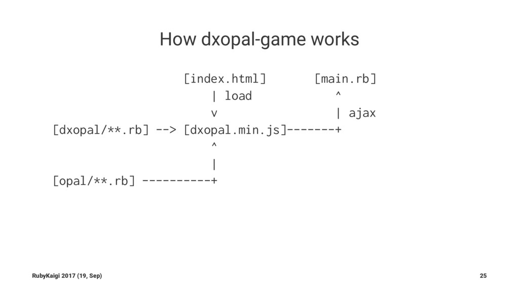 How dxopal-game works [index.html] [main.rb] | ...