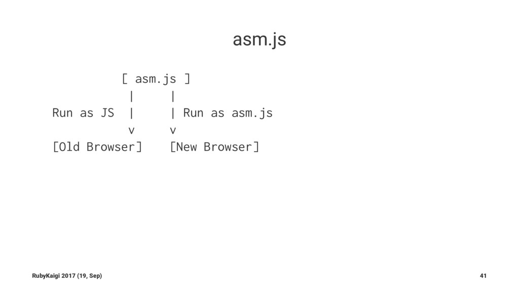 asm.js [ asm.js ] | | Run as JS | | Run as asm....
