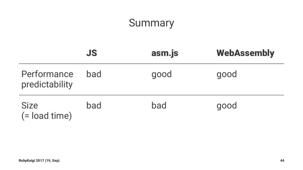 Summary JS asm.js WebAssembly Performance predi...