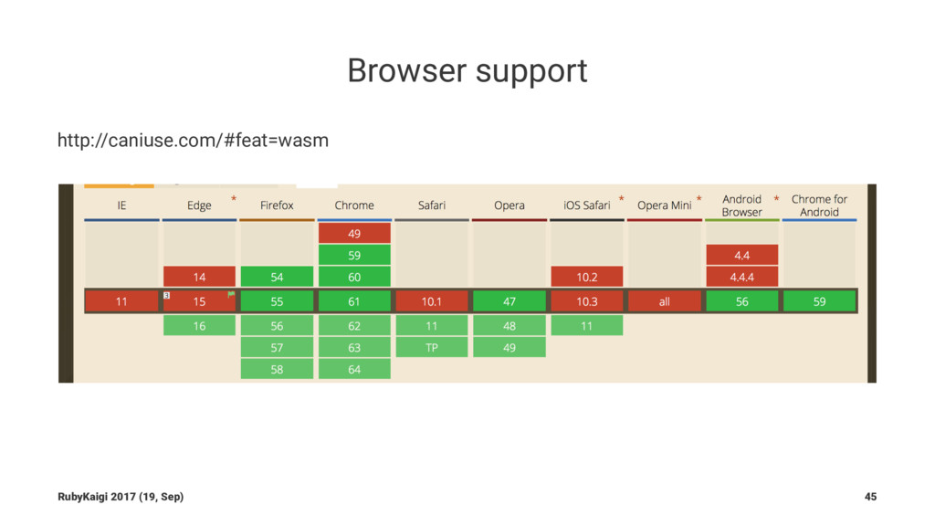 Browser support http://caniuse.com/#feat=wasm R...
