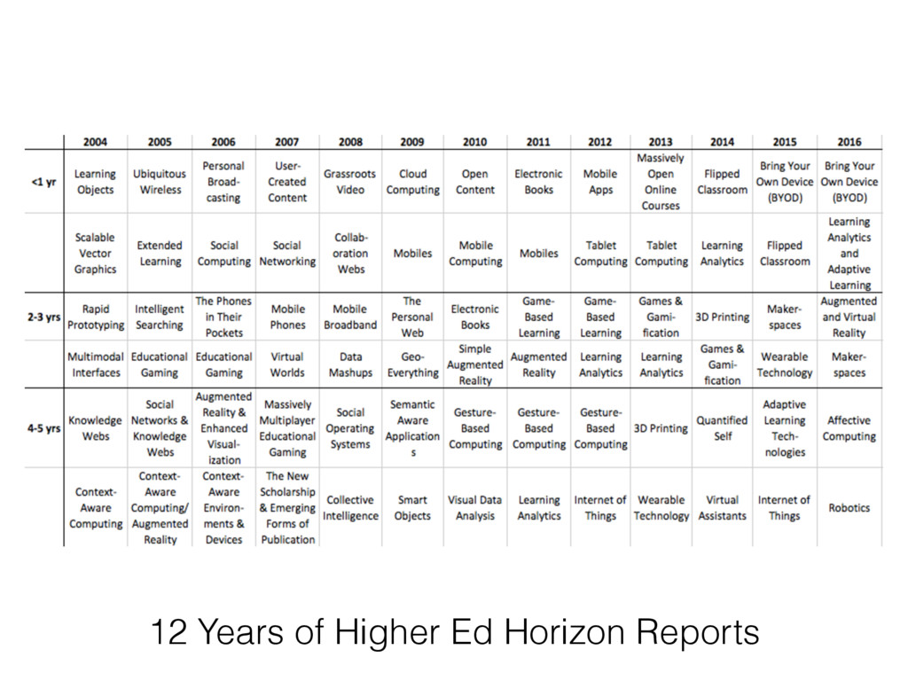 12 Years of Higher Ed Horizon Reports