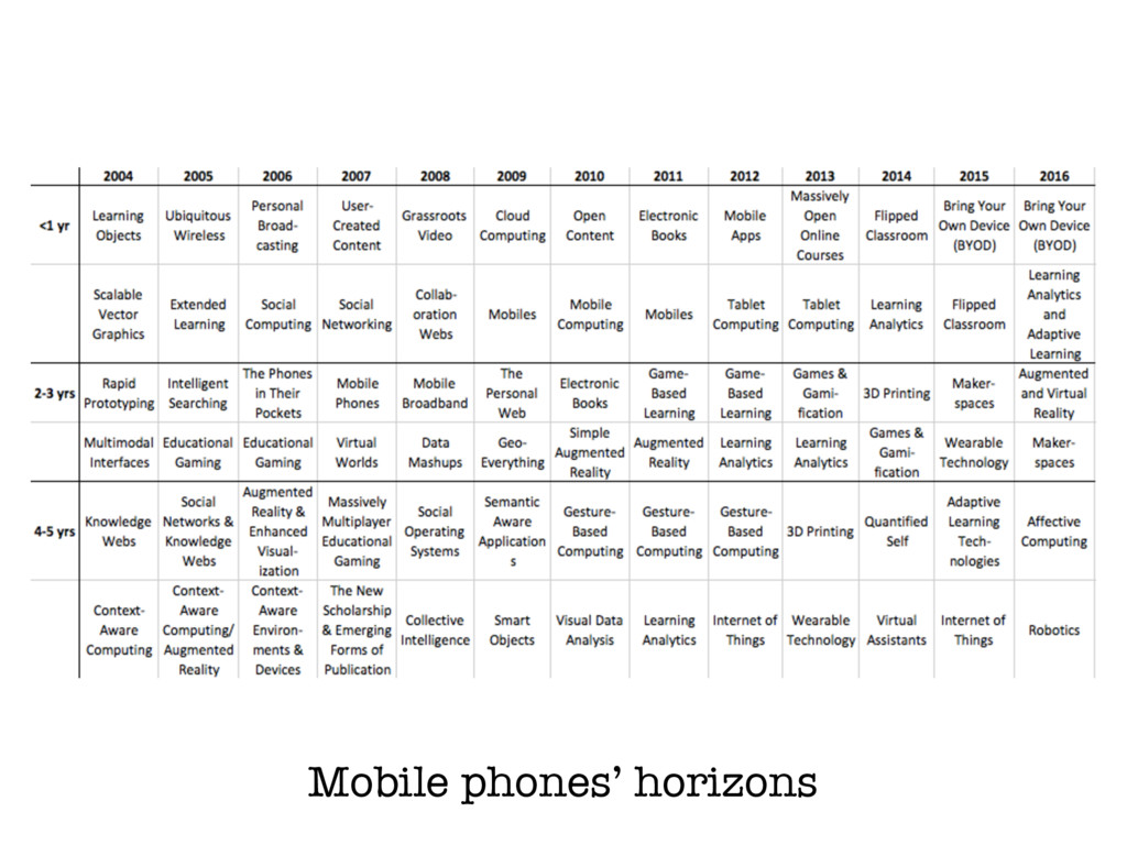 Mobile phones' horizons