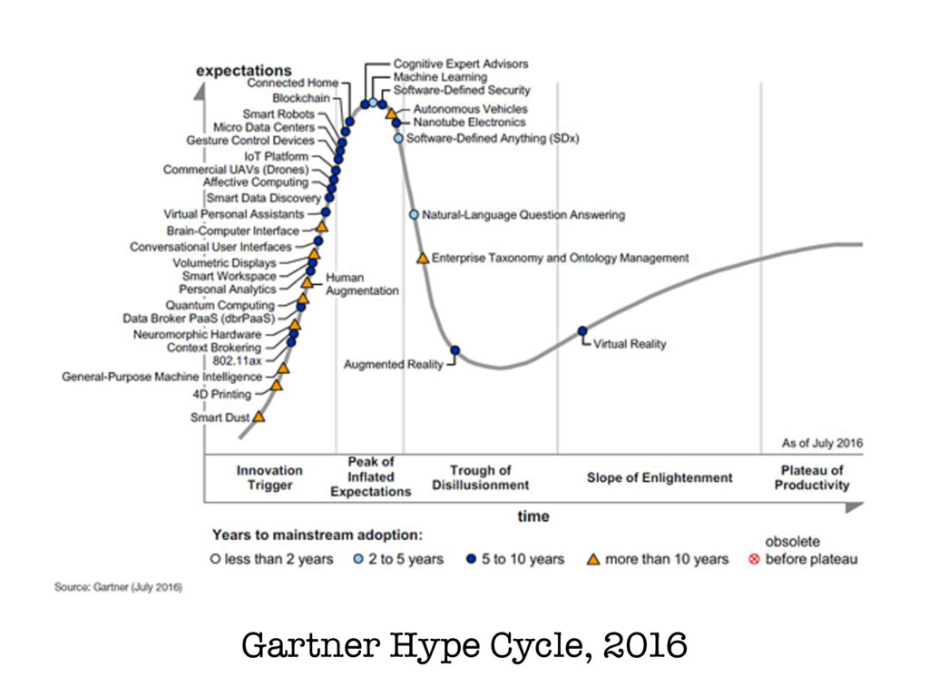 Gartner Hype Cycle, 2016