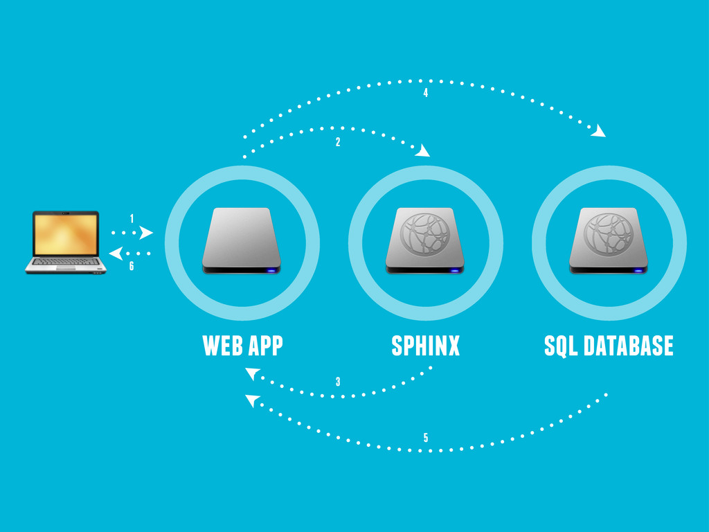 web app sphinx sql database 1 6 2 3 4 5