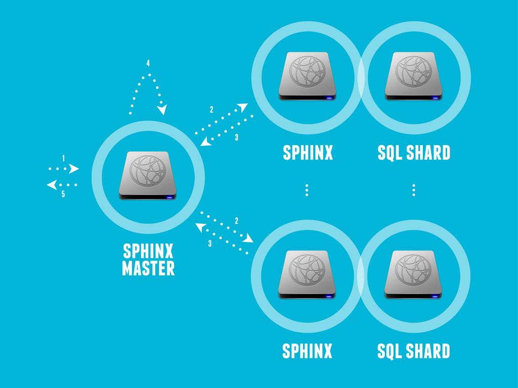 sphinx master sphinx sql shard sphinx sql shard...