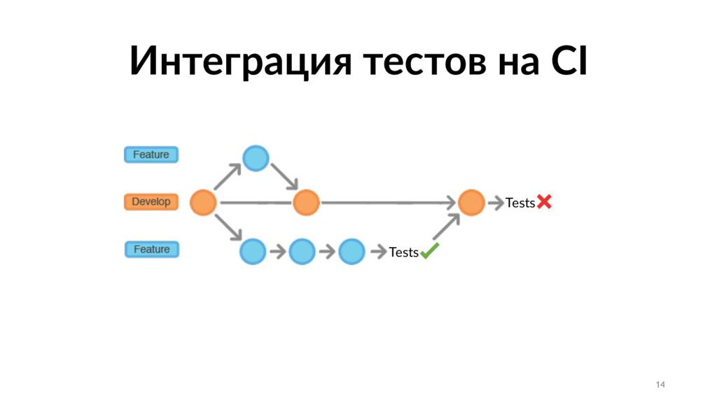 Интеграция тестов на CI Tests Tests 14