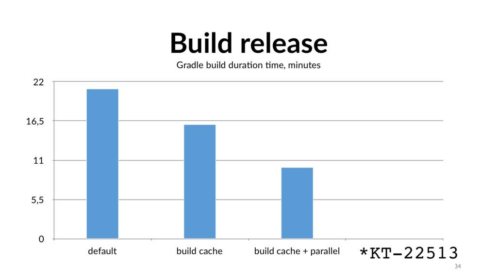 Build release 34 Gradle build durason sme, minu...