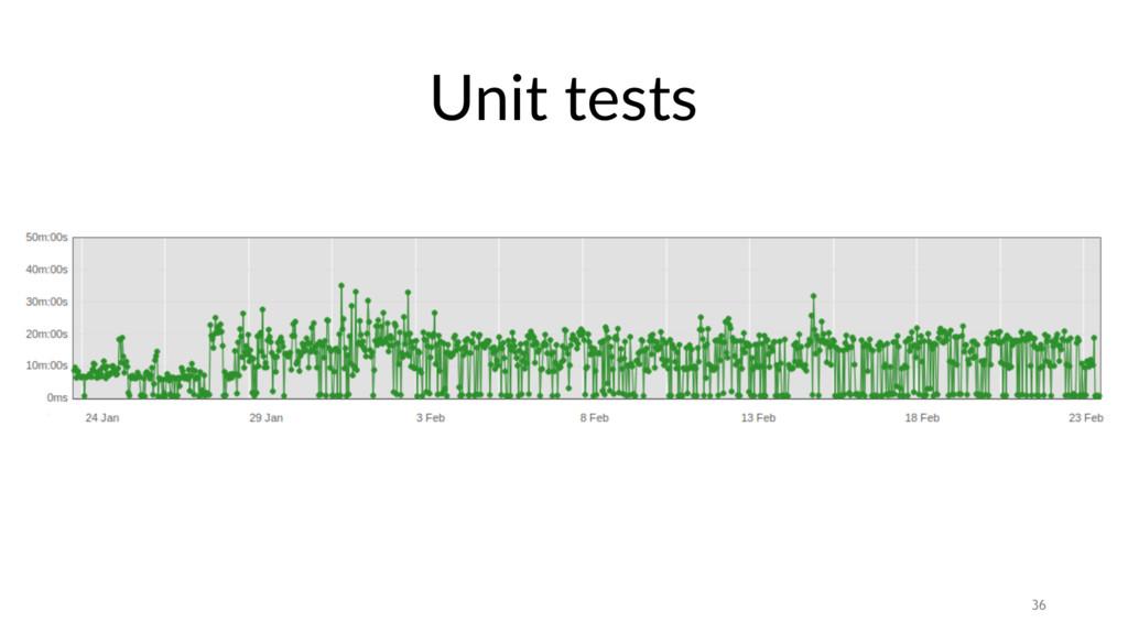 Unit tests 36