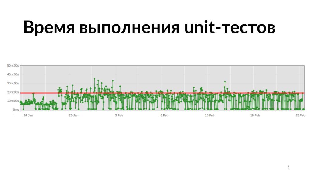 Время выполнения unit-тестов 5