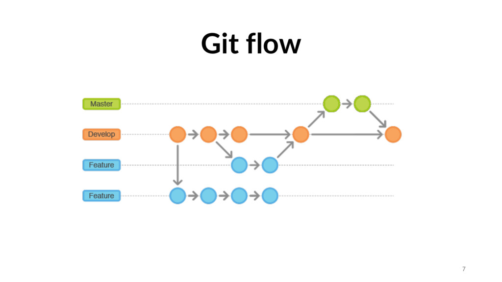 Git flow 7