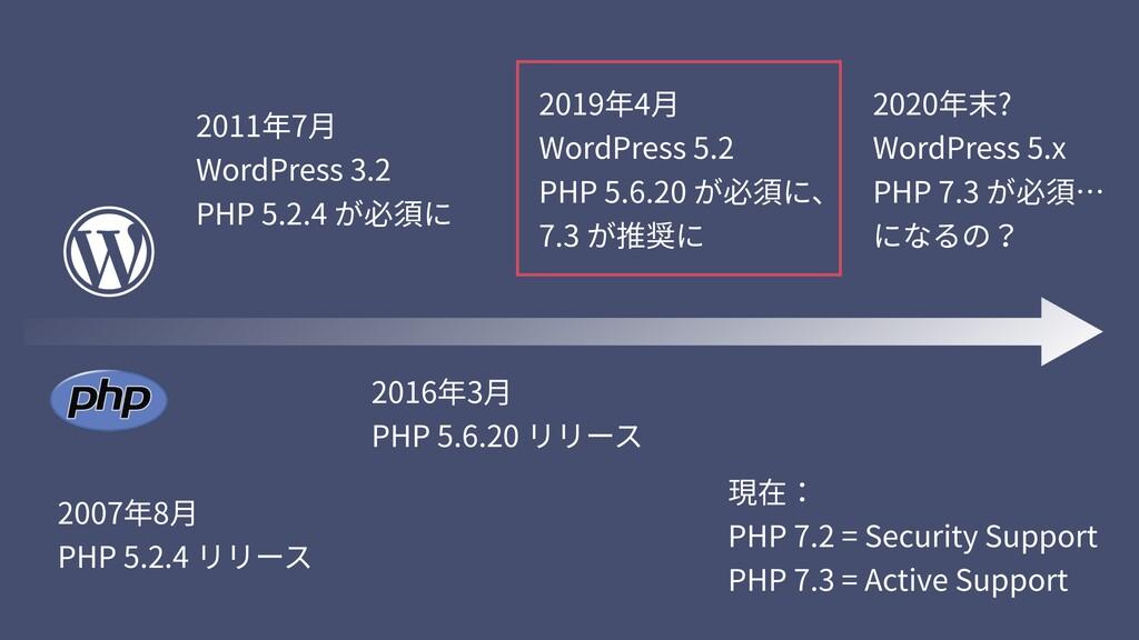 2011年7⽉ WordPress 3.2 PHP 5.2.4 が必須に 2019年4⽉...
