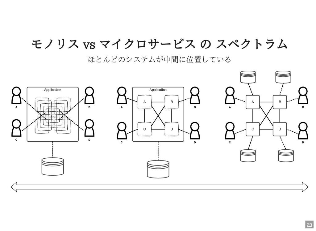 モノリス vs マイクロサービス の スペクトラム ほとんどのシステムが中間に位置している A...