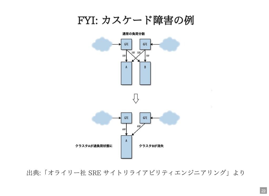FYI: カスケード障害の例 クラスタB が消失 通常の負荷分散 クラスタA が過負荷状態に ...
