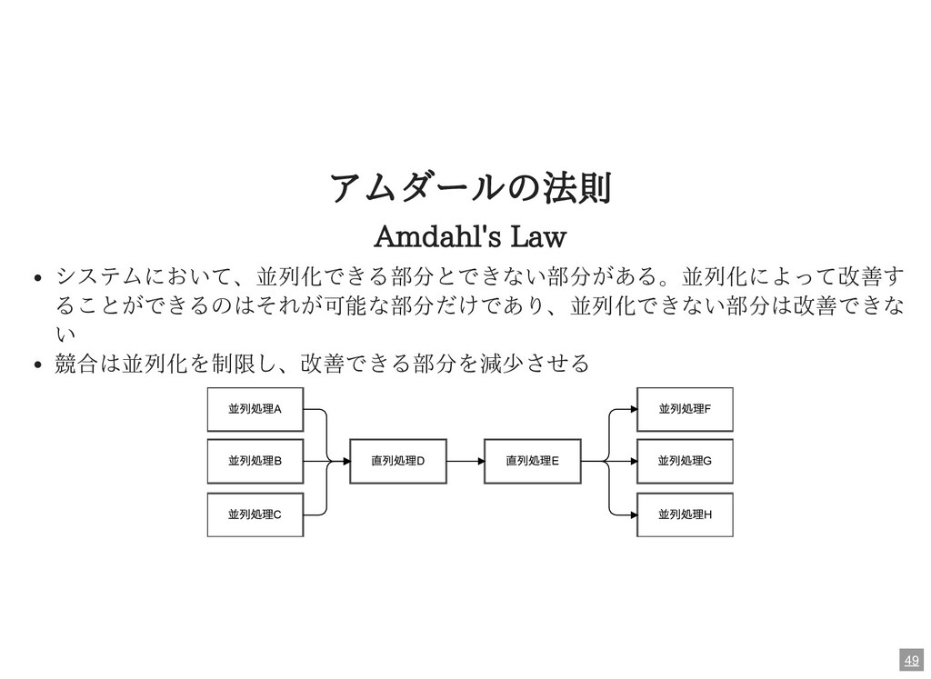 アムダールの法則 Amdahl's Law システムにおいて、並列化できる部分とできない部分が...