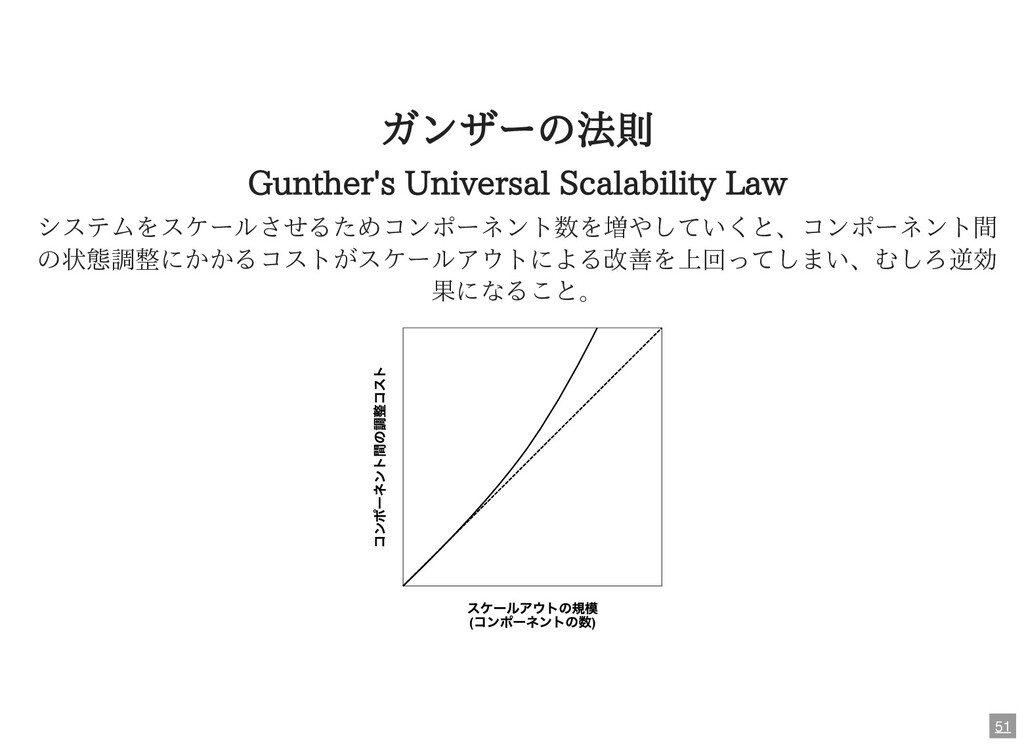 ガンザーの法則 Gunther's Universal Scalability Law システ...