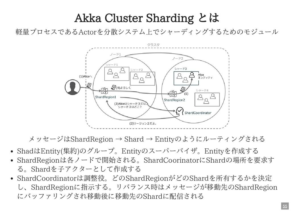 Akka Cluster Sharding とは 軽量プロセスであるActorを分散システム上...