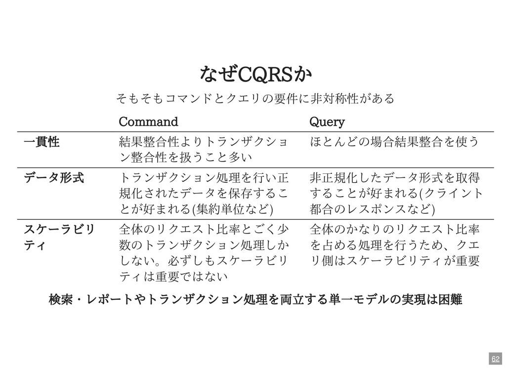 なぜCQRSか そもそもコマンドとクエリの要件に⾮対称性がある Command Query ⼀...