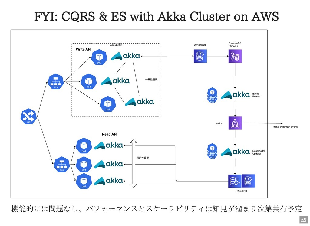 FYI: CQRS & ES with Akka Cluster on AWS akka-cl...