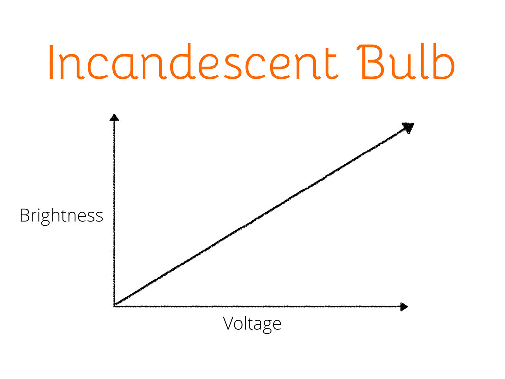 Incandescent Bulb Voltage Brightness