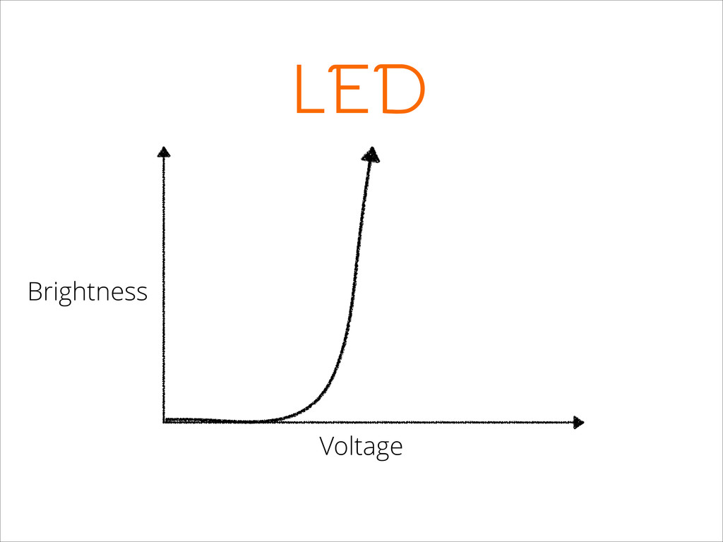 LED Voltage Brightness
