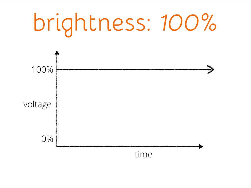 voltage 100% 0% time brightness: 100%