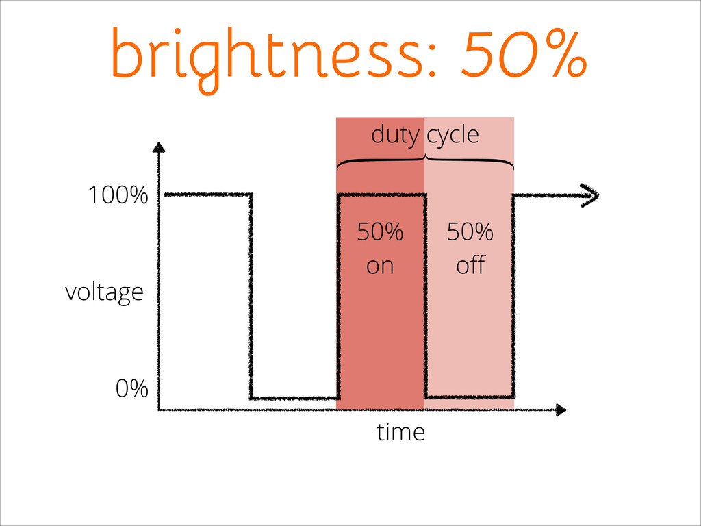 50%