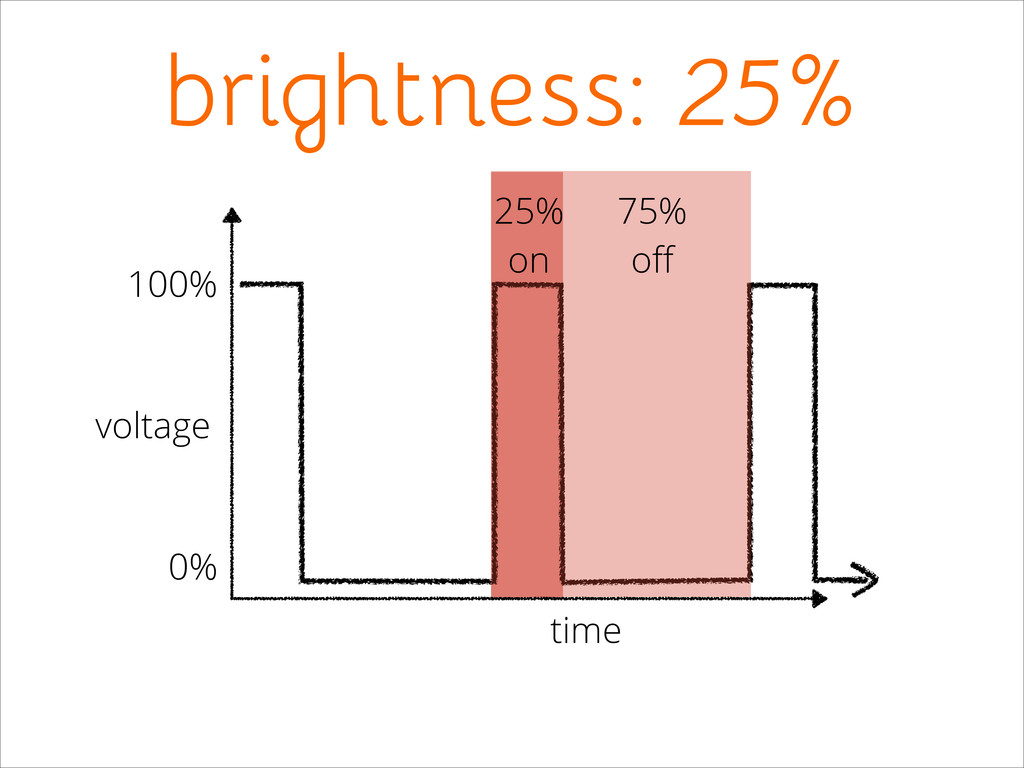 brightness: 25% 25% on 75% off voltage 100% 0% t...