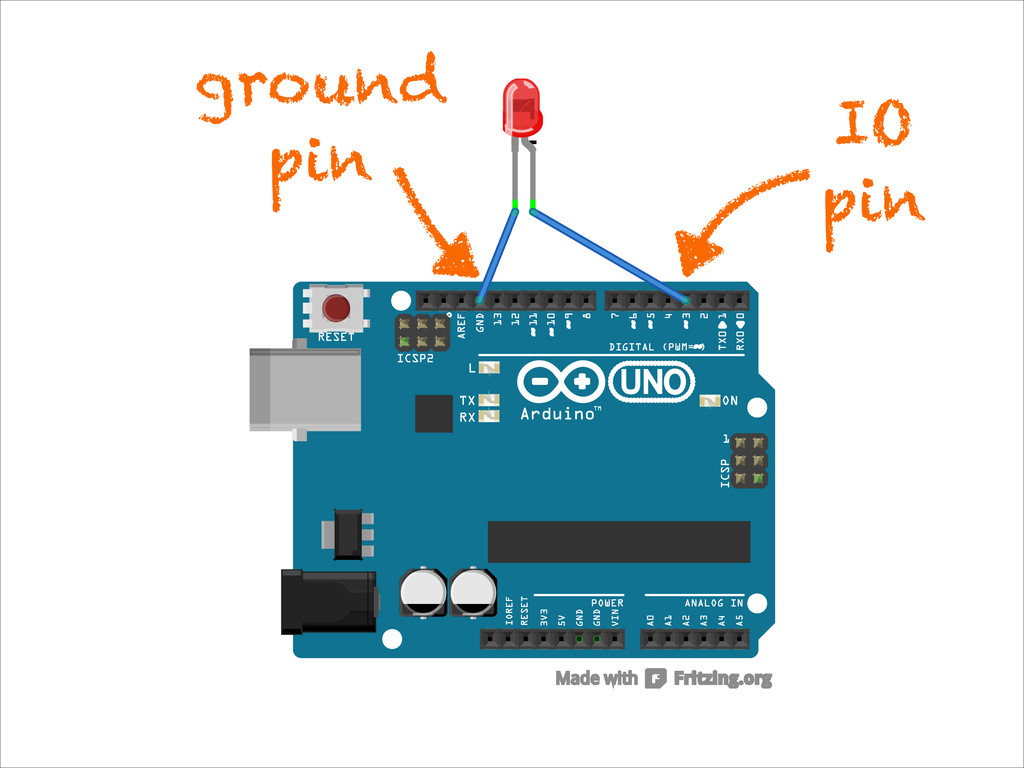 IO pin ground pin
