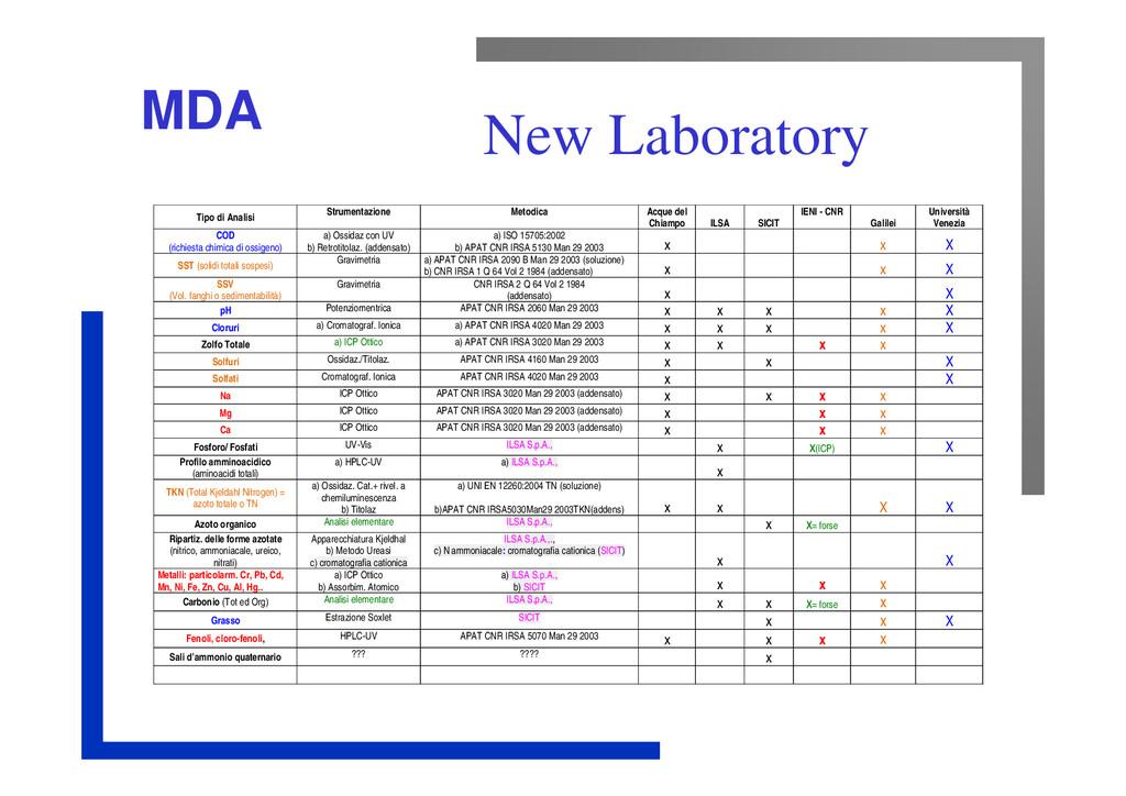 MDA New Laboratory Tipo di Analisi Strumentazio...