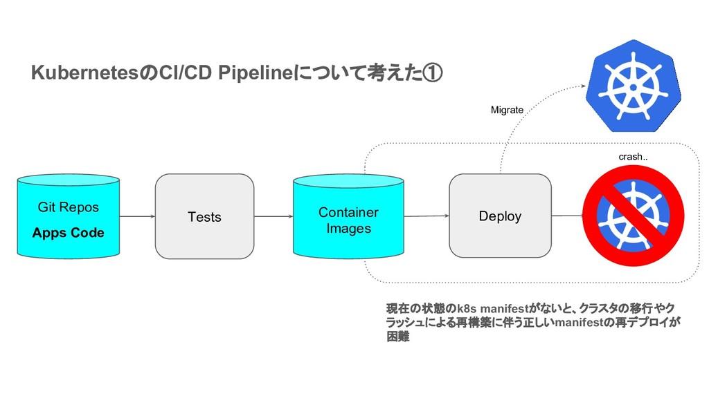 Git Repos Apps Code KubernetesのCI/CD Pipelineにつ...