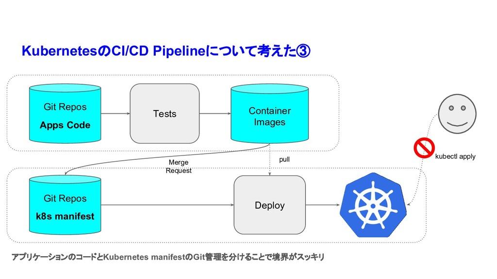 KubernetesのCI/CD Pipelineについて考えた③ Tests Deploy ...