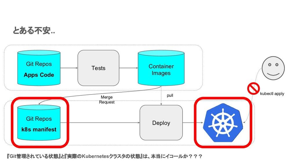 とある不安.. Tests Deploy Container Images kubectl a...