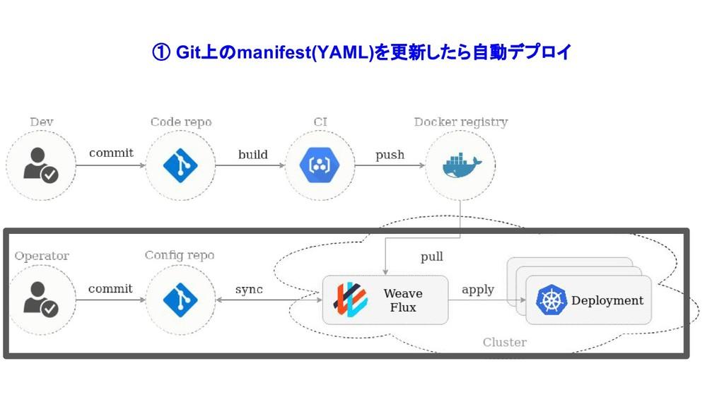① Git上のmanifest(YAML)を更新したら自動デプロイ