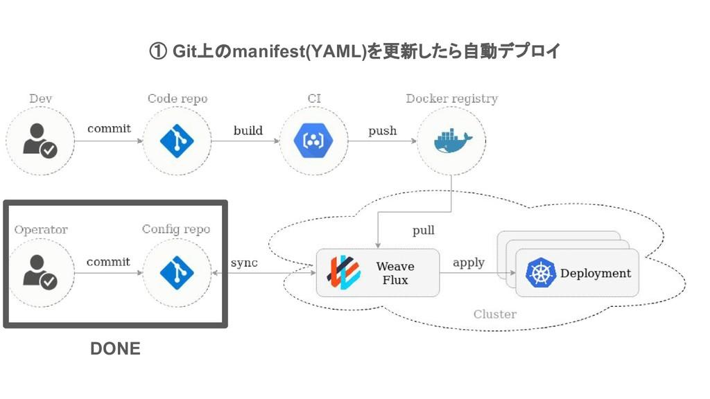 DONE ① Git上のmanifest(YAML)を更新したら自動デプロイ