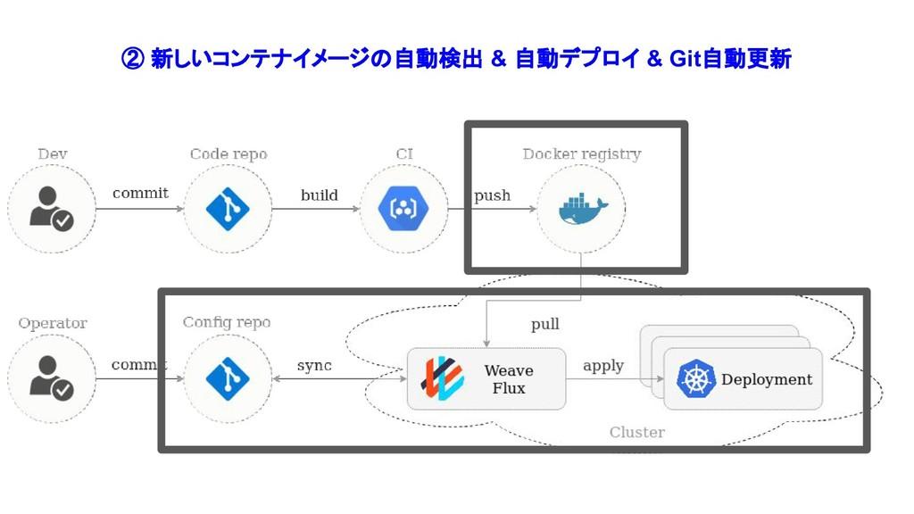 ② 新しいコンテナイメージの自動検出 & 自動デプロイ & Git自動更新