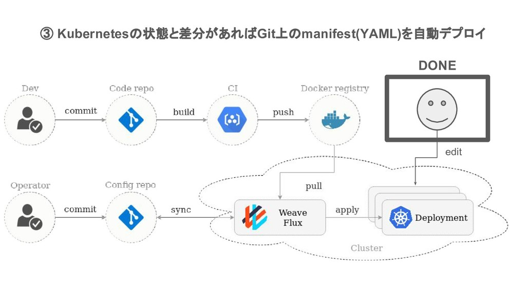 ③ Kubernetesの状態と差分があればGit上のmanifest(YAML)を自動デプロ...