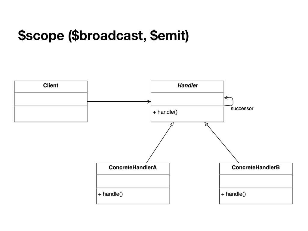 $scope ($broadcast, $emit)