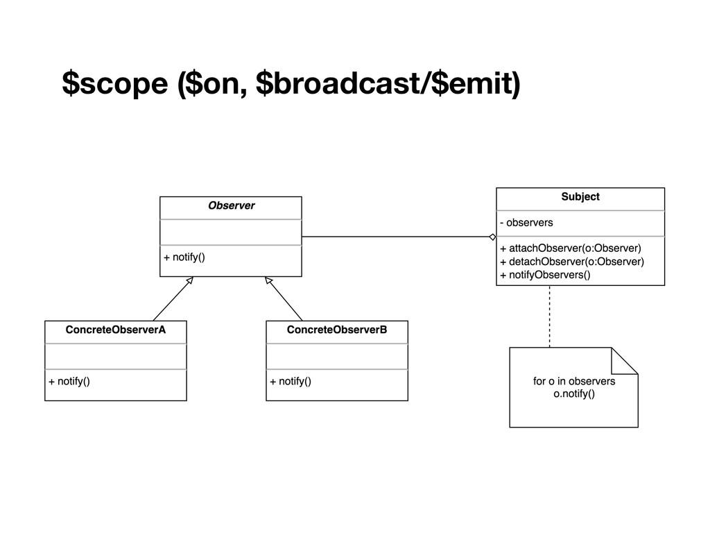 $scope ($on, $broadcast/$emit)