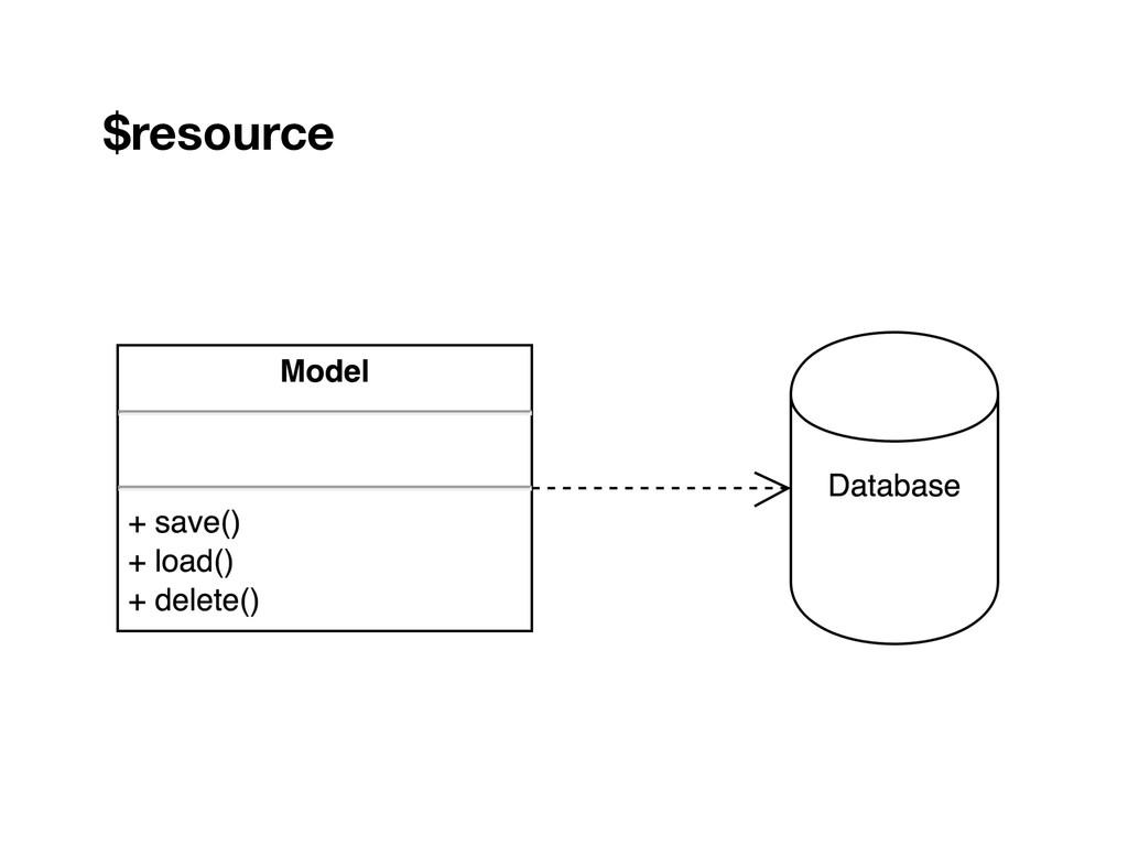 $resource