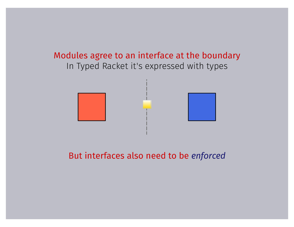 Modules agree to an interface at the boundary I...