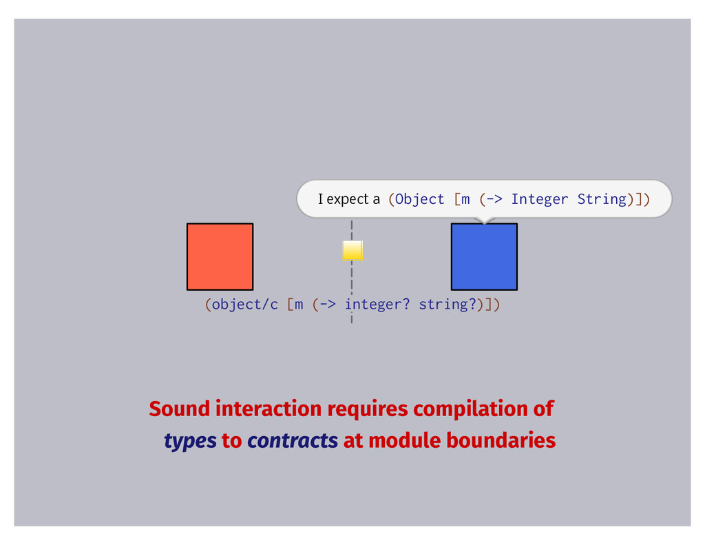 (object/c [m (-> integer? string?)]) I expect a...